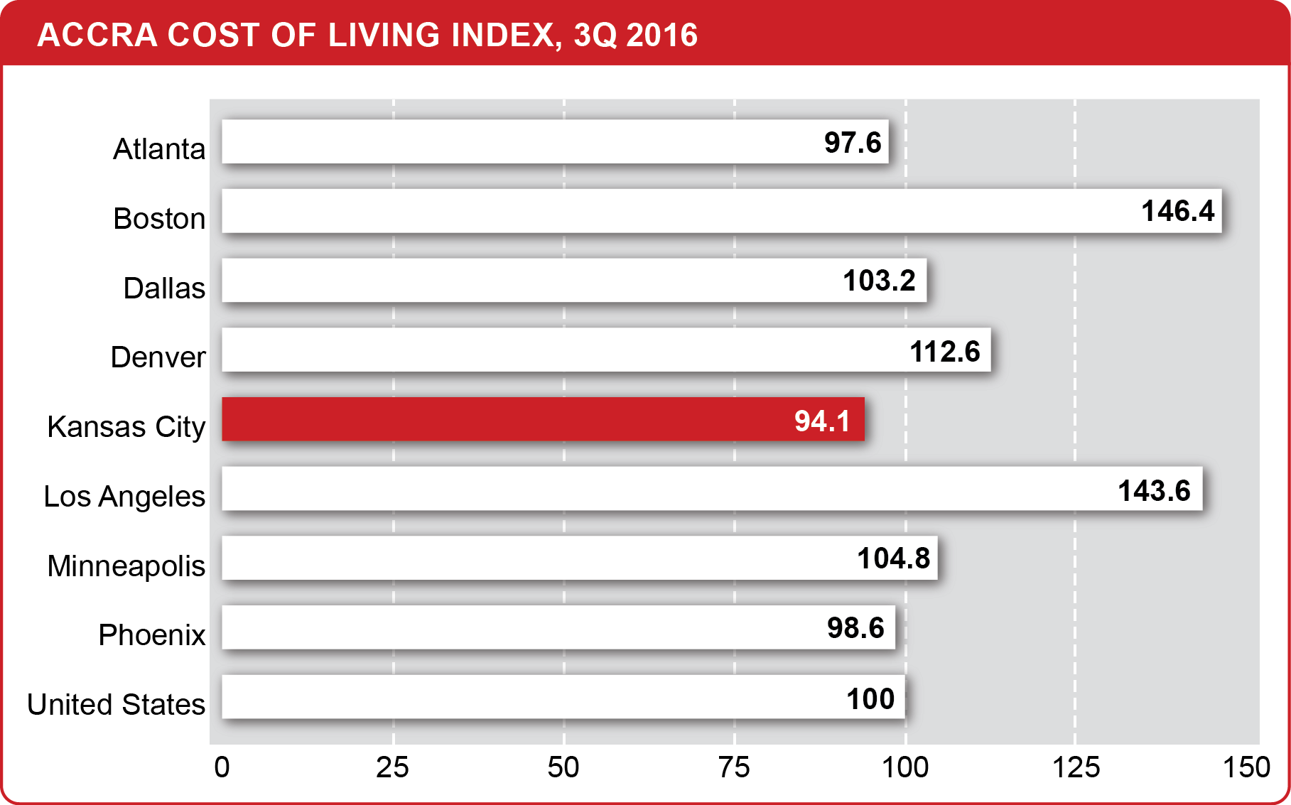cost_of_living_3Q 2016