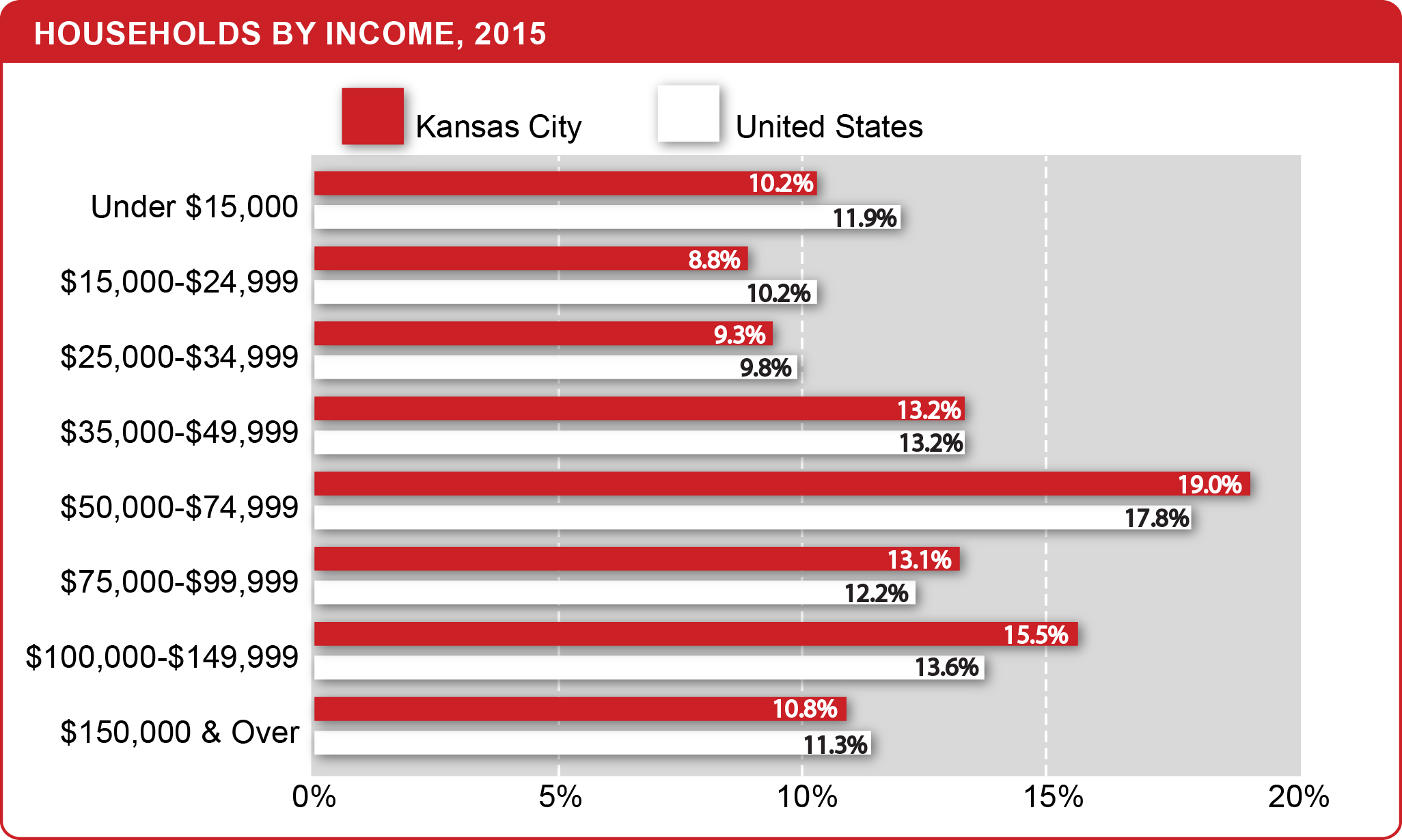 Households_by_Income_2015