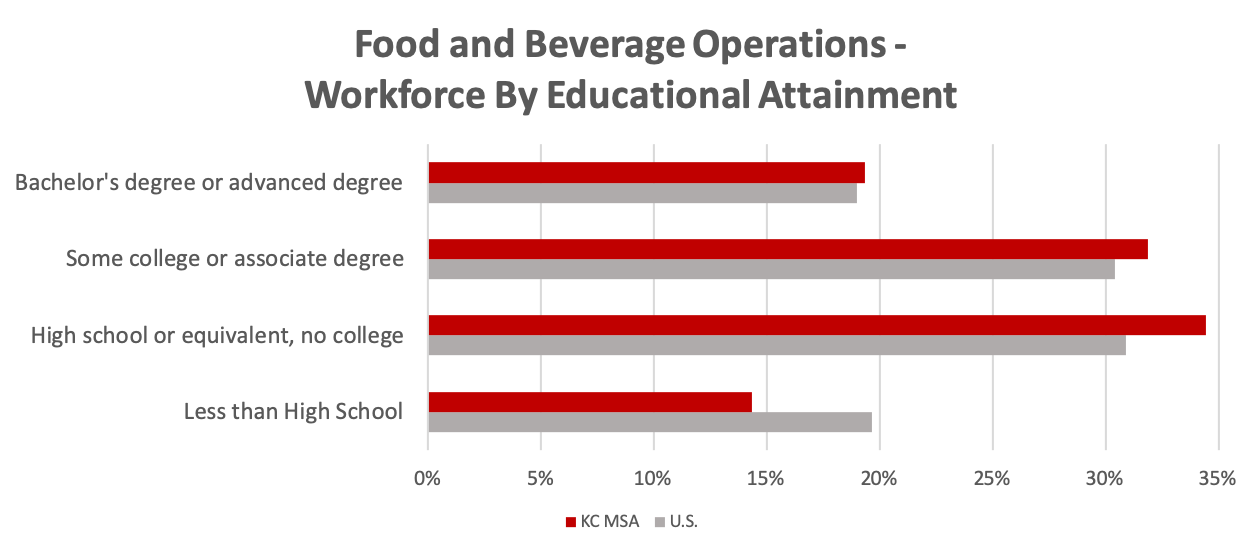 food-bev-workforce-by-education