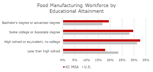 Food Manufacturing Workers by Education